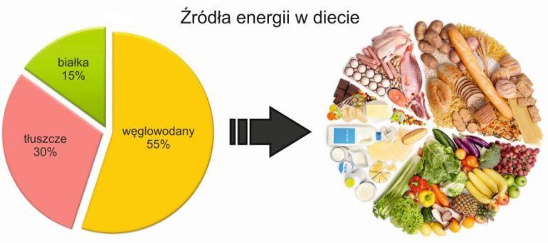 źródła-energii-w-diecie-small